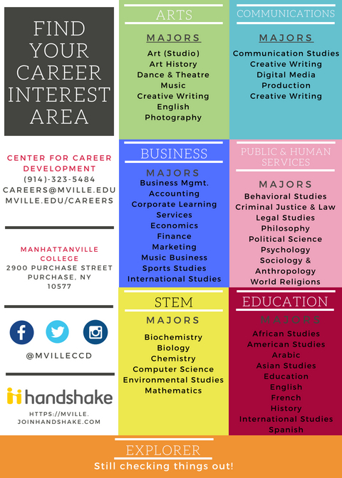 Find Your Career Interest Area